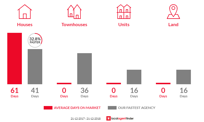Average time to sell property in Dudley Park, SA 5008