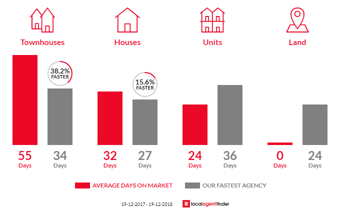 Average time to sell property in Duffy, ACT 2611