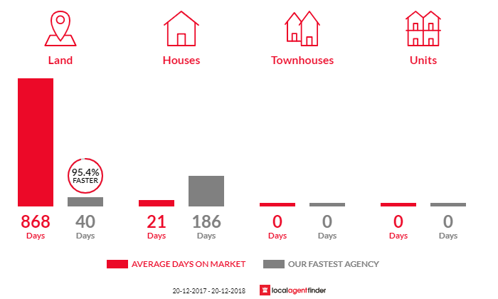 Average time to sell property in Dulacca, QLD 4425