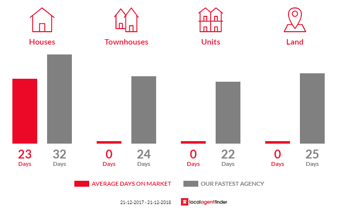 Average time to sell property in Dulcot, TAS 7025