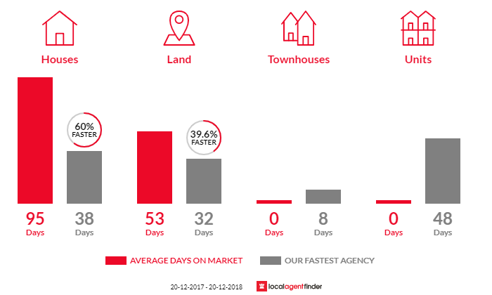 Average time to sell property in Dulong, QLD 4560