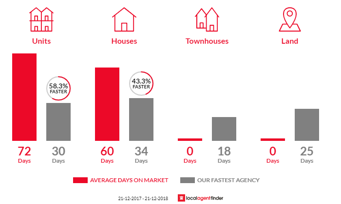 Average time to sell property in Dulwich, SA 5065
