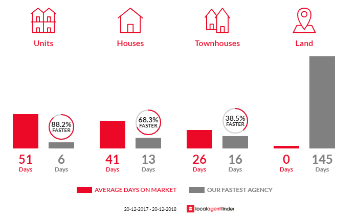Average time to sell property in Dulwich Hill, NSW 2203
