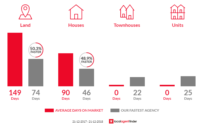 Average time to sell property in Dumbalk, VIC 3956