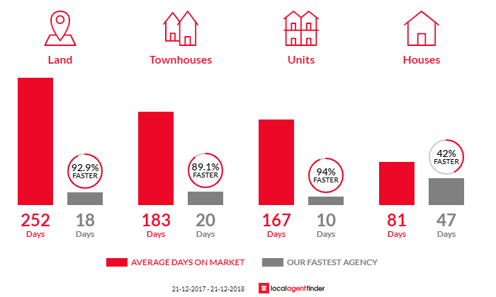 Average time to sell property in Duncraig, WA 6023