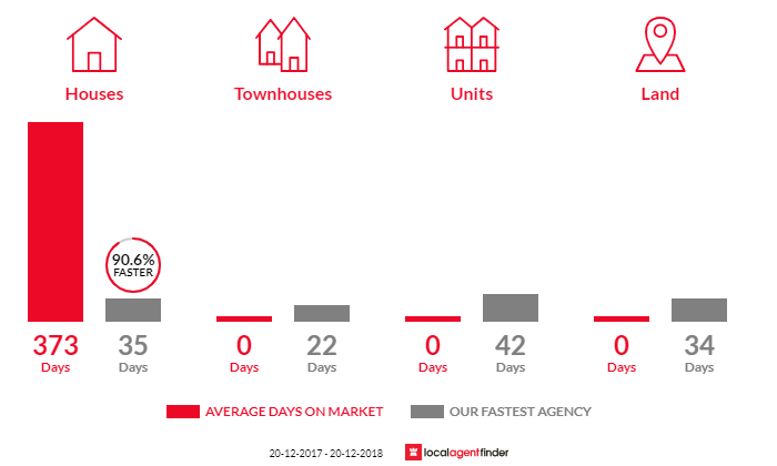 Average time to sell property in Dundas, QLD 4306