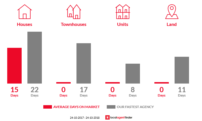 Average time to sell property in Dunmore, NSW 2529