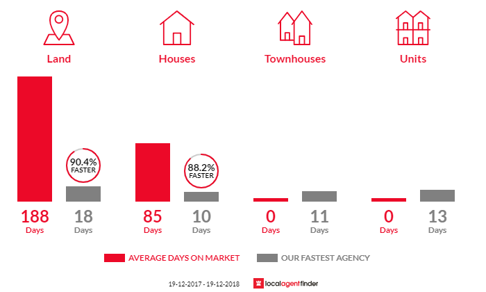 Average time to sell property in Duns Creek, NSW 2321