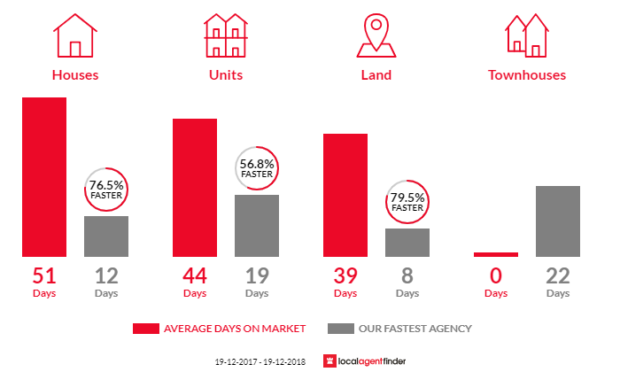 Average time to sell property in Dural, NSW 2158