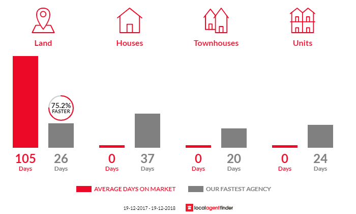 Average time to sell property in Duranbah, NSW 2487