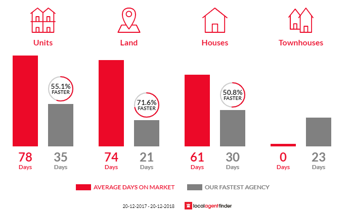 Average time to sell property in Dutton Park, QLD 4102