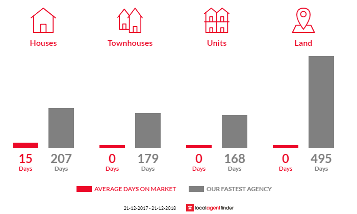 Average time to sell property in Dutton Way, VIC 3305