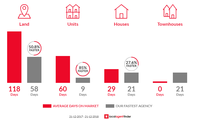 Average time to sell property in Dynnyrne, TAS 7005
