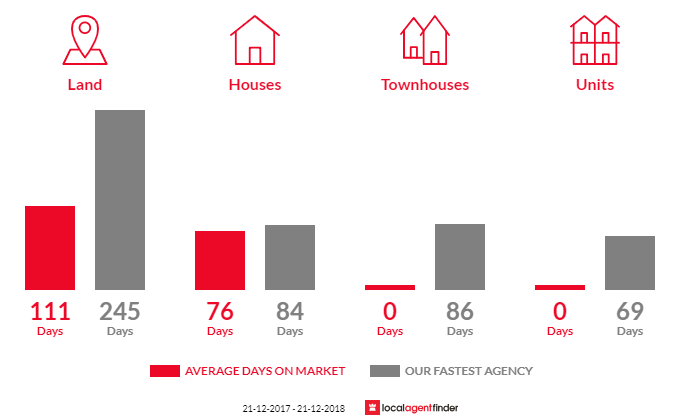 Average time to sell property in Eagle Point, VIC 3878