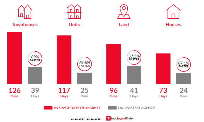 Average time to sell property in Eagleby, QLD 4207