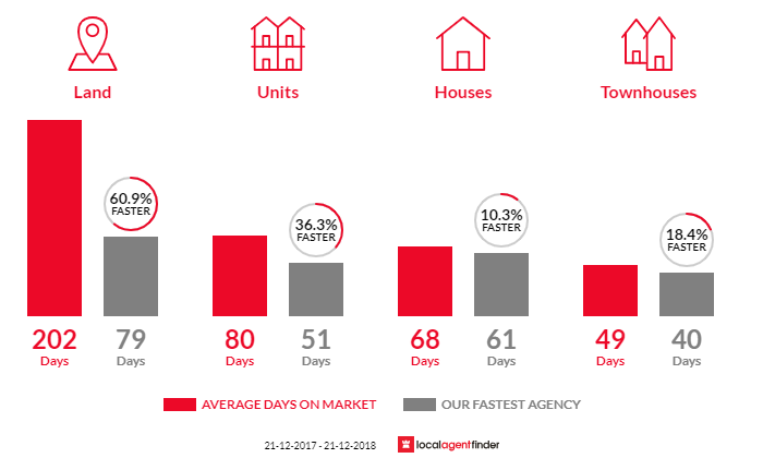 Average time to sell property in Eaglehawk, VIC 3556