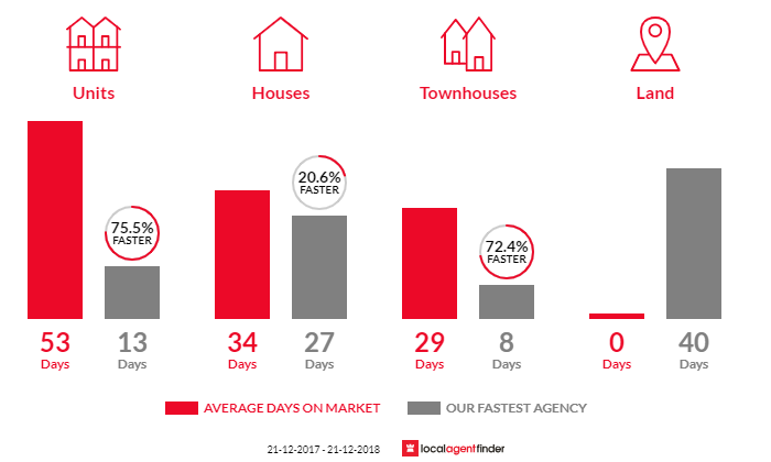 Average time to sell property in Eaglemont, VIC 3084
