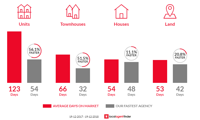 Average time to sell property in East Albury, NSW 2640