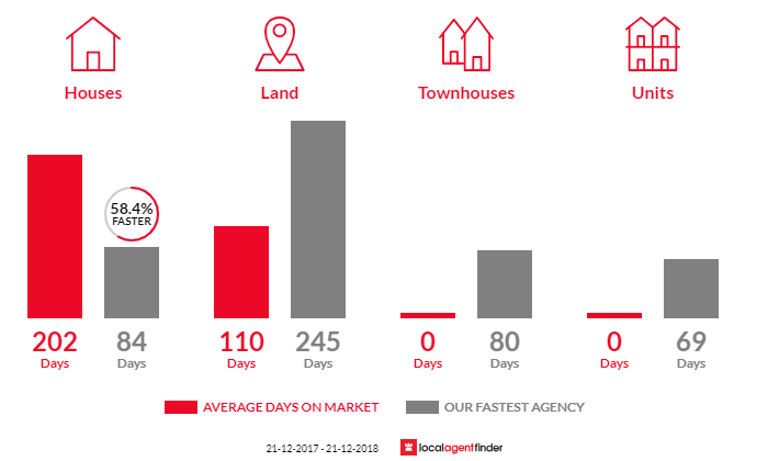 Average time to sell property in East Bairnsdale, VIC 3875