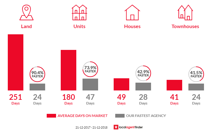 Average time to sell property in East Bendigo, VIC 3550