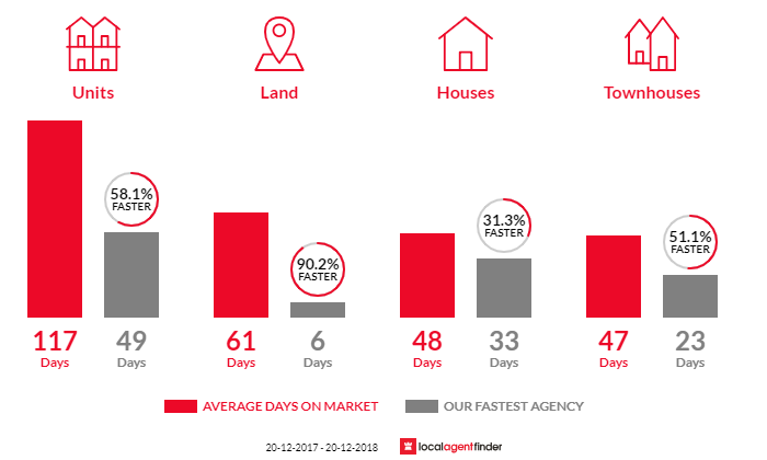 Average time to sell property in East Brisbane, QLD 4169