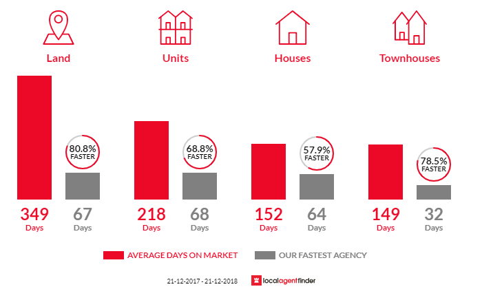 Average time to sell property in East Bunbury, WA 6230