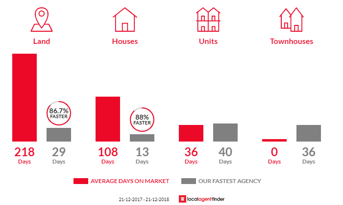 Average time to sell property in East Cannington, WA 6107