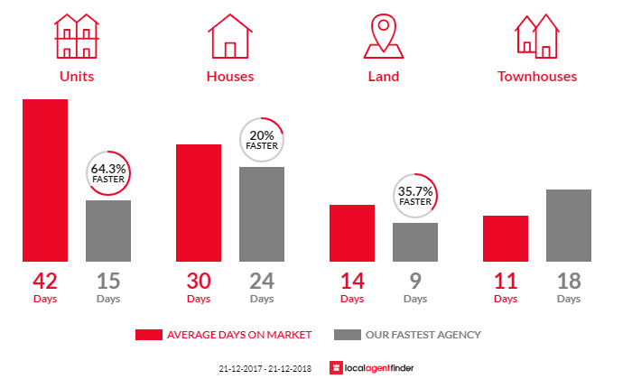 Average time to sell property in East Geelong, VIC 3219