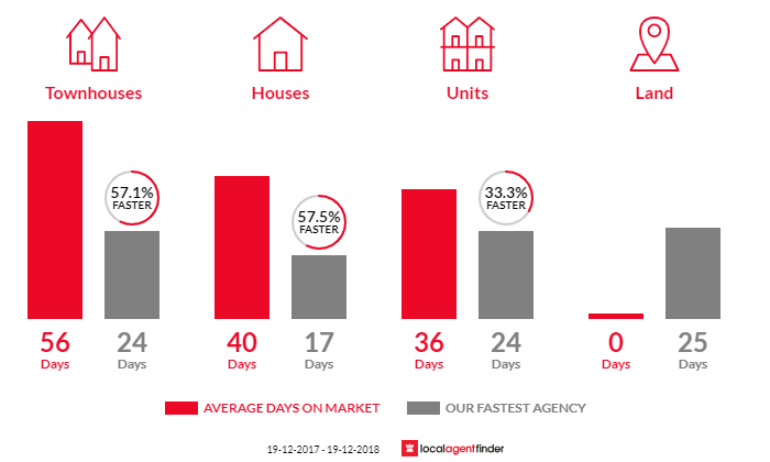 Average time to sell property in East Gosford, NSW 2250