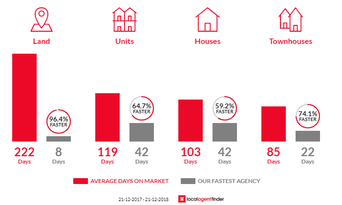 Average time to sell property in East Ipswich, QLD 4305