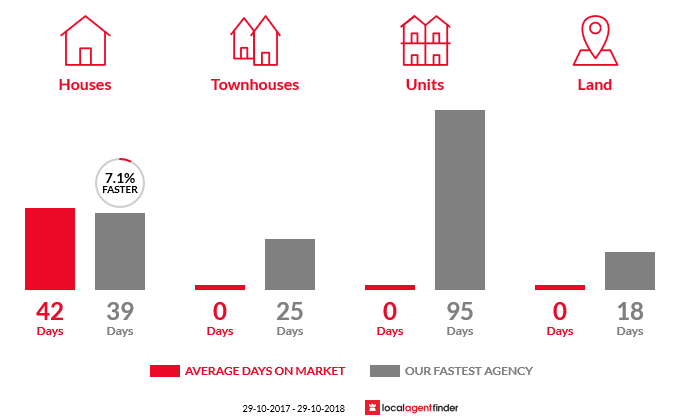Average time to sell property in East Kangaloon, NSW 2576