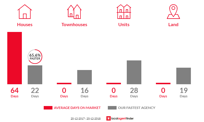 Average time to sell property in East Killara, NSW 2071