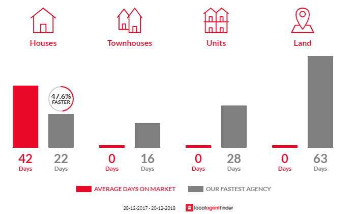 Average time to sell property in East Lindfield, NSW 2070