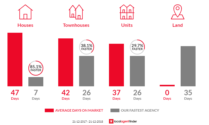 Average time to sell property in East Melbourne, VIC 3002