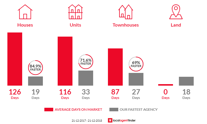 Average time to sell property in East Perth, WA 6004