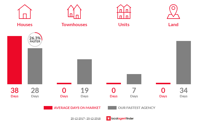 Average time to sell property in East Ryde, NSW 2113