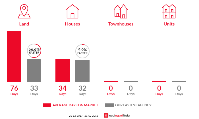Average time to sell property in East Warburton, VIC 3799