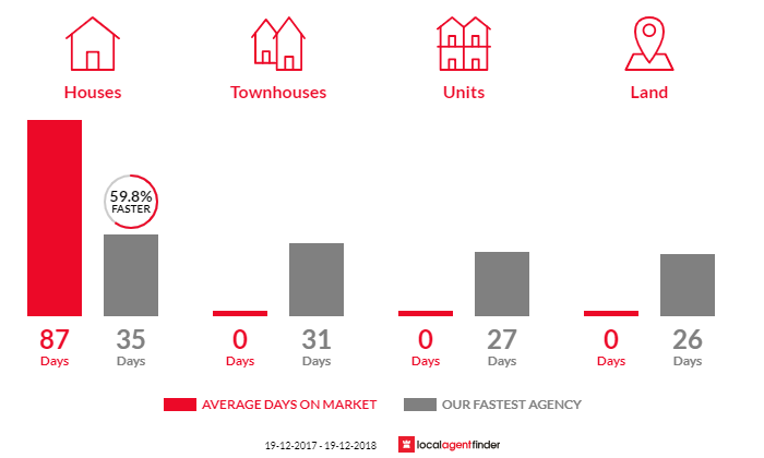 Average time to sell property in Eastern Creek, NSW 2766