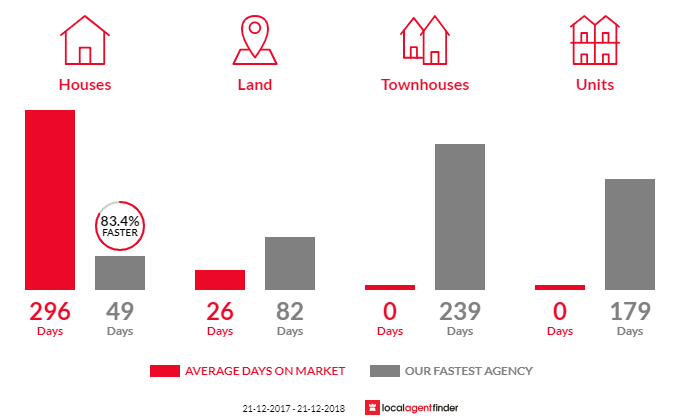 Average time to sell property in Eastern View, VIC 3231