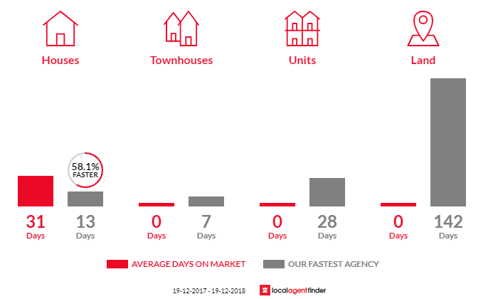 Average time to sell property in Eastgardens, NSW 2036