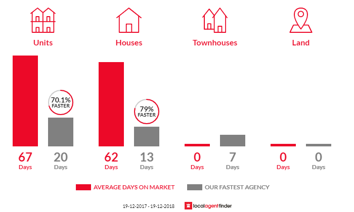 Average time to sell property in Eastlakes, NSW 2018