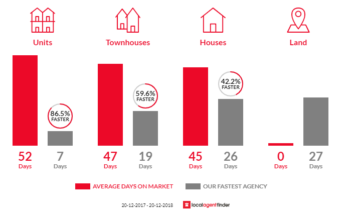 Average time to sell property in Eastwood, NSW 2122