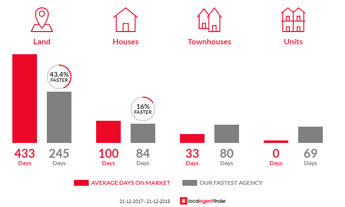 Average time to sell property in Eastwood, VIC 3875
