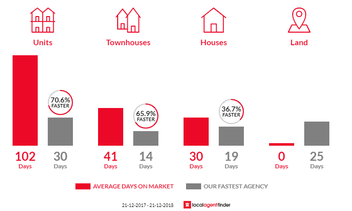Average time to sell property in Eastwood, SA 5063