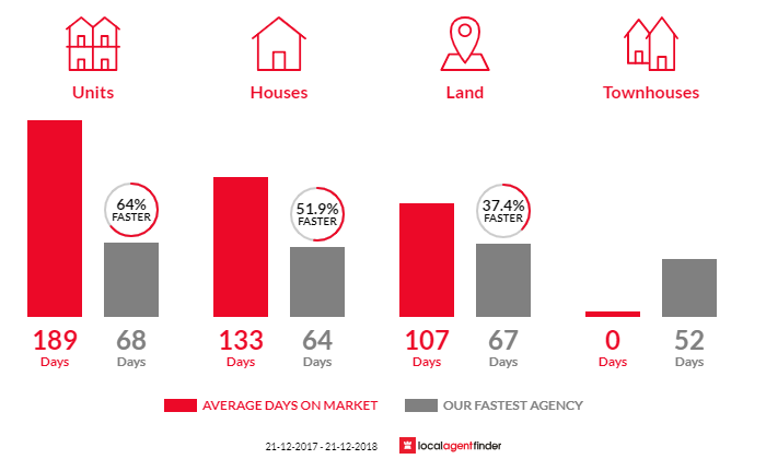 Average time to sell property in Eaton, WA 6232