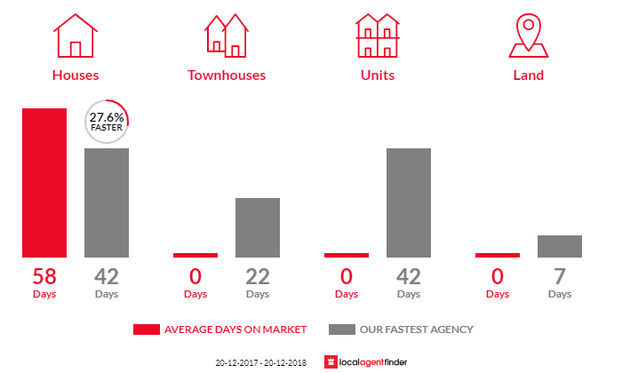 Average time to sell property in Ebbw Vale, QLD 4304