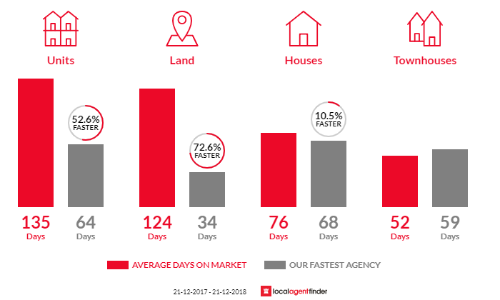 Average time to sell property in Echuca, VIC 3564