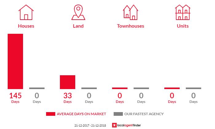 Average time to sell property in Eddington, VIC 3472