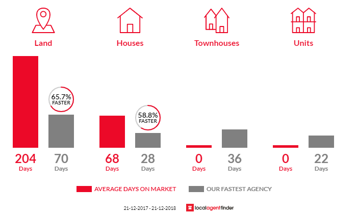 Average time to sell property in Eden Hills, SA 5050