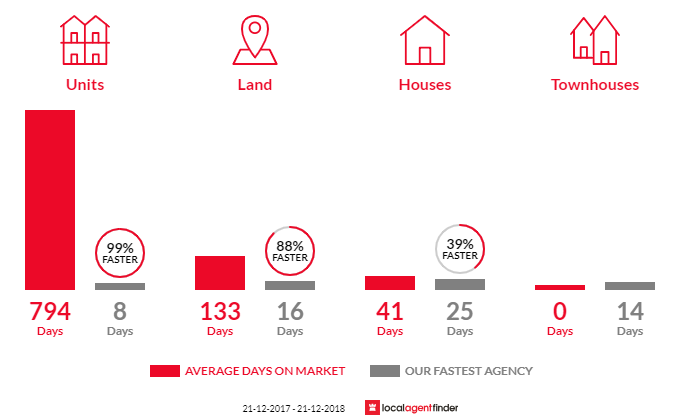 Average time to sell property in Eden Park, VIC 3757